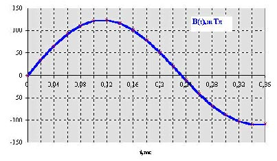 принципиальная схема электрического счетчика